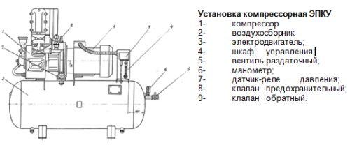 Поршневой компрессор ЭПКУ 5,25/7-500 - фото 6